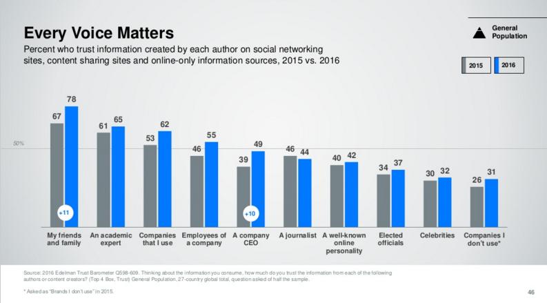 Selon une étude, la confiance dans les médias chute en France