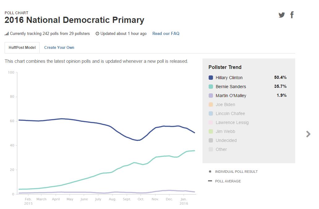 LONG FORMAT : Bernie Sanders, objet politique non identifié