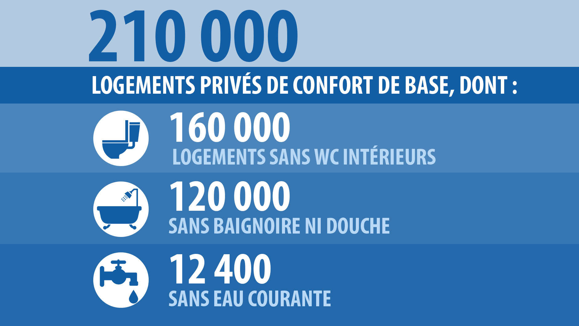 La France «malade du mal-logement» : un constat alertant en chiffres et en images