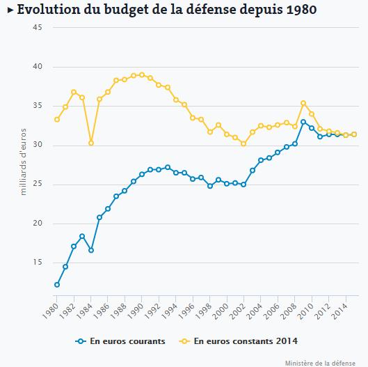 L'évolution du budget de la Défense.