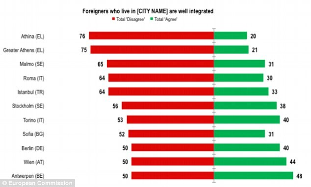 Les villes avec le plus de migrants sont celles où les standards de vie baissent le plus, selon l'UE