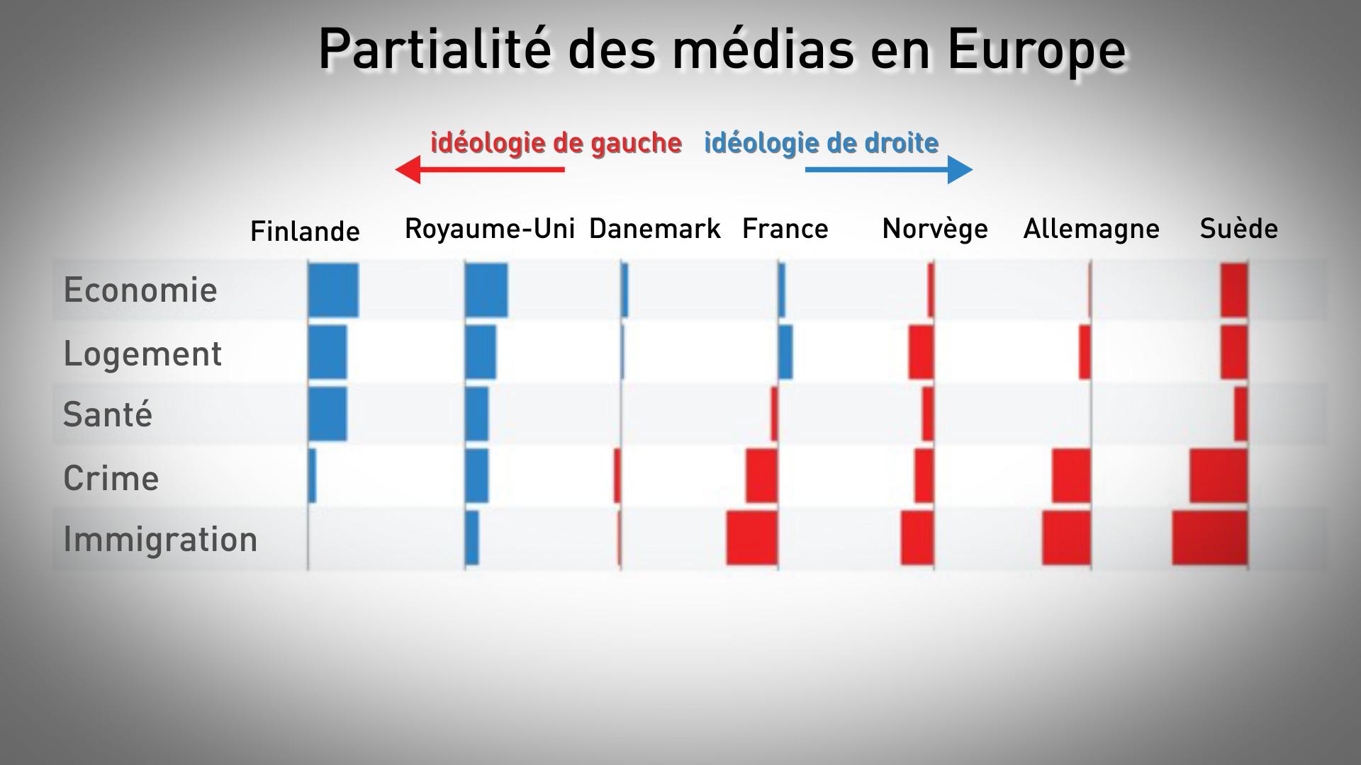 La presse britannique est la plus à droite d'Europe, révèle un sondage, la France plutôt à gauche