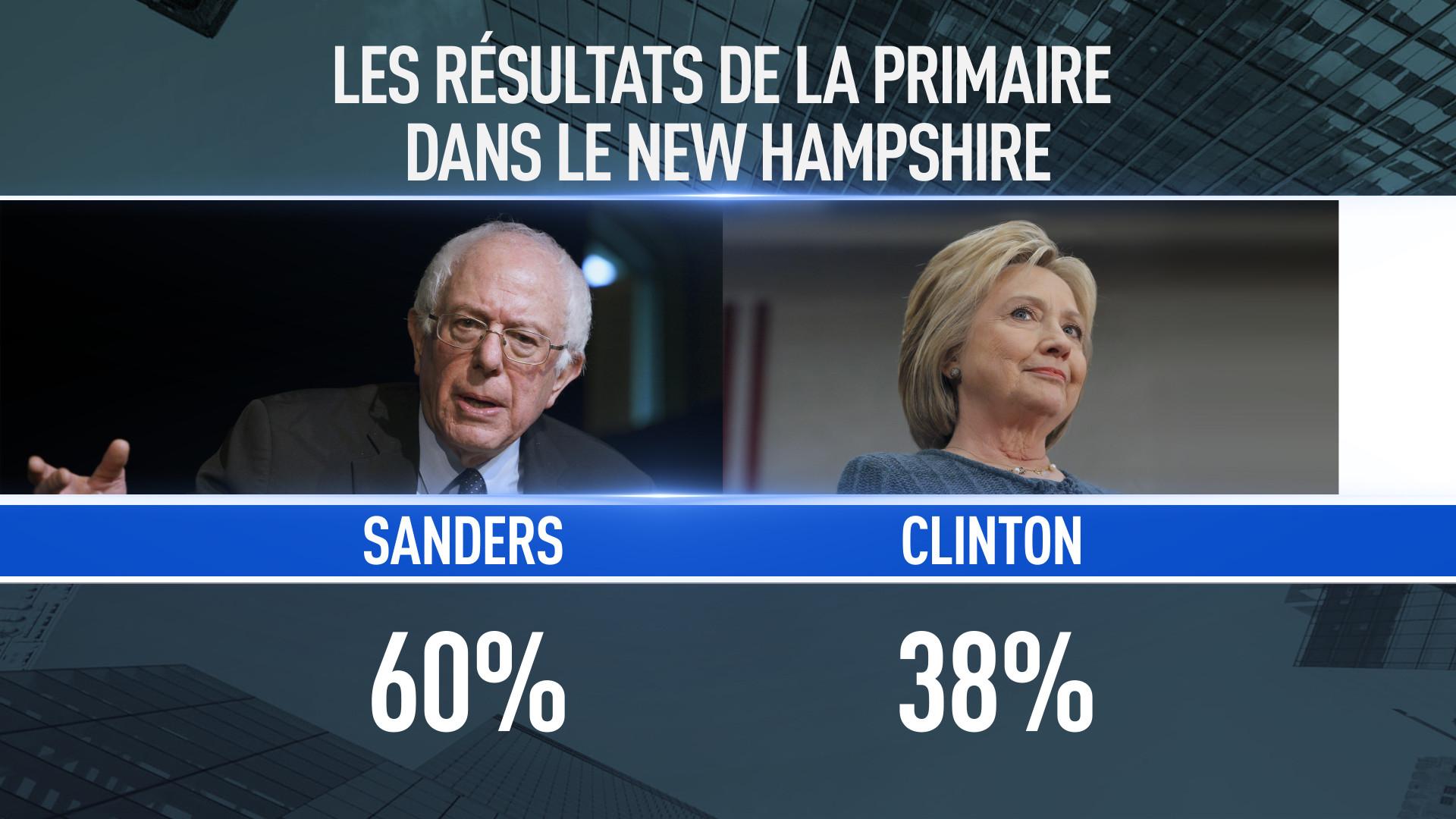 Primaires américaines : Donald Trump et Bernie Sanders victorieux dans le New Hamsphire