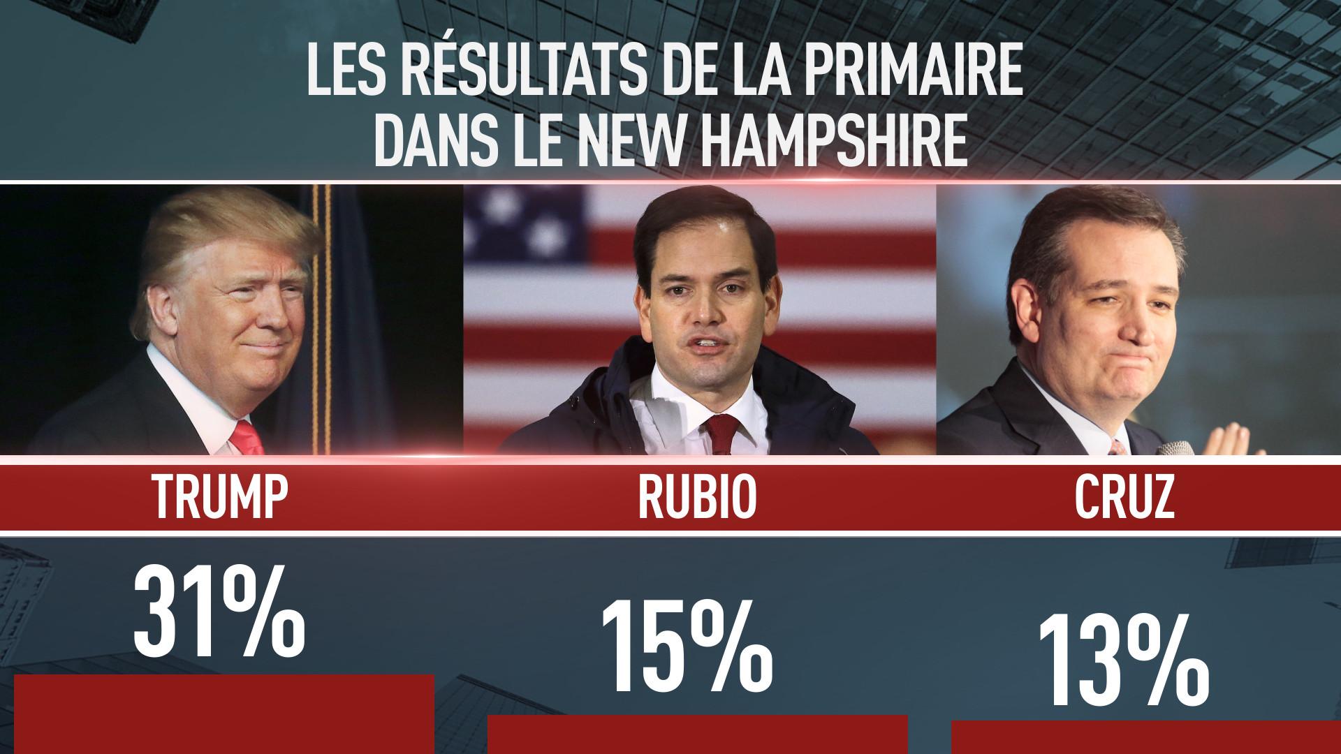 Trump, Rubio et Cruz