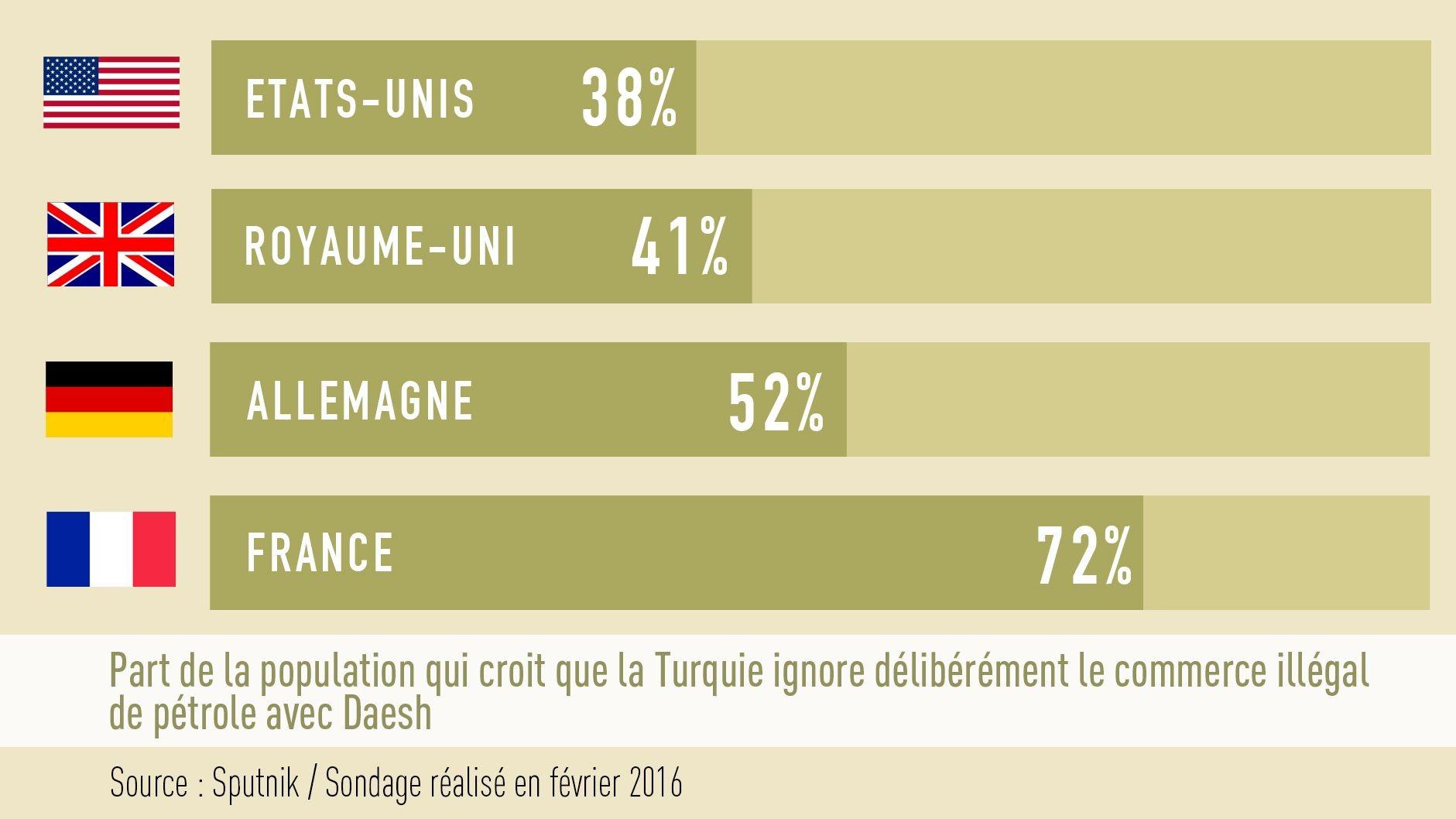 Sondage : les Français croient en majorité que la Turquie ferme les yeux face au commerce avec Daesh