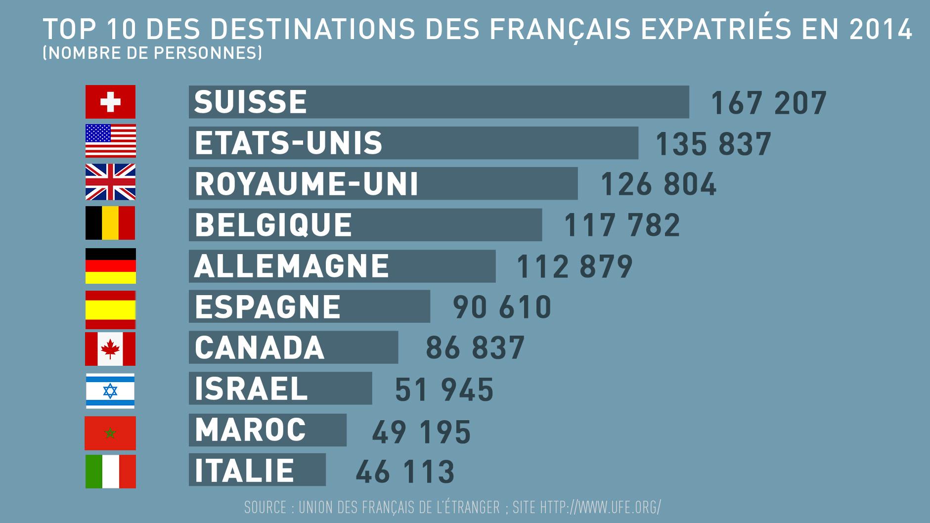 Quels sont les pays plébiscités par les expatriés français ?