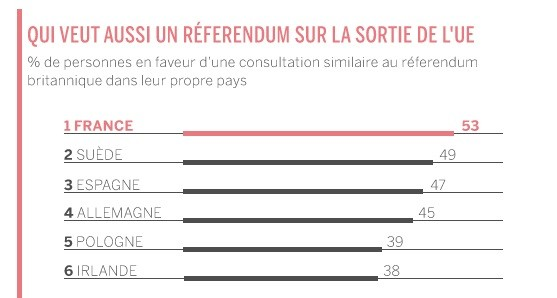 Marine Le Pen favorable à un Frexit : «Les Français ont soif de liberté et de nation»
