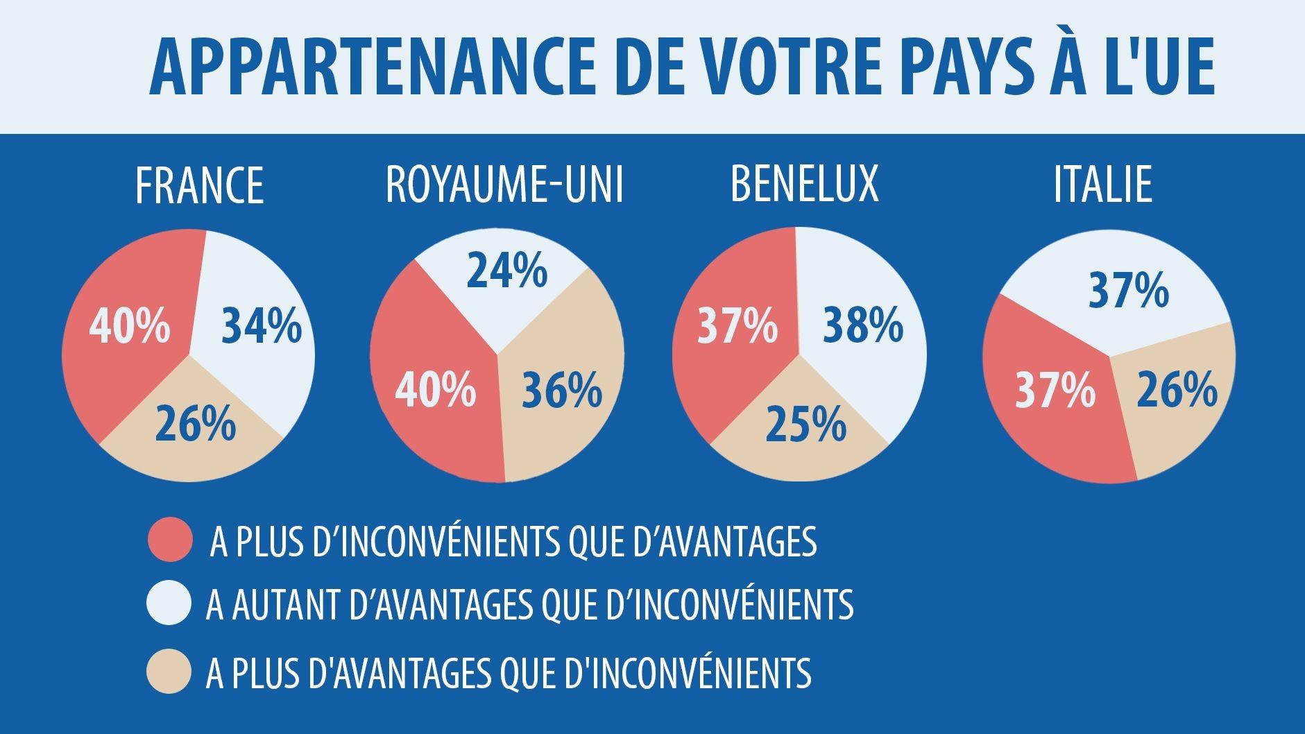Les Français sont les plus hostiles aux migrants et l'UE