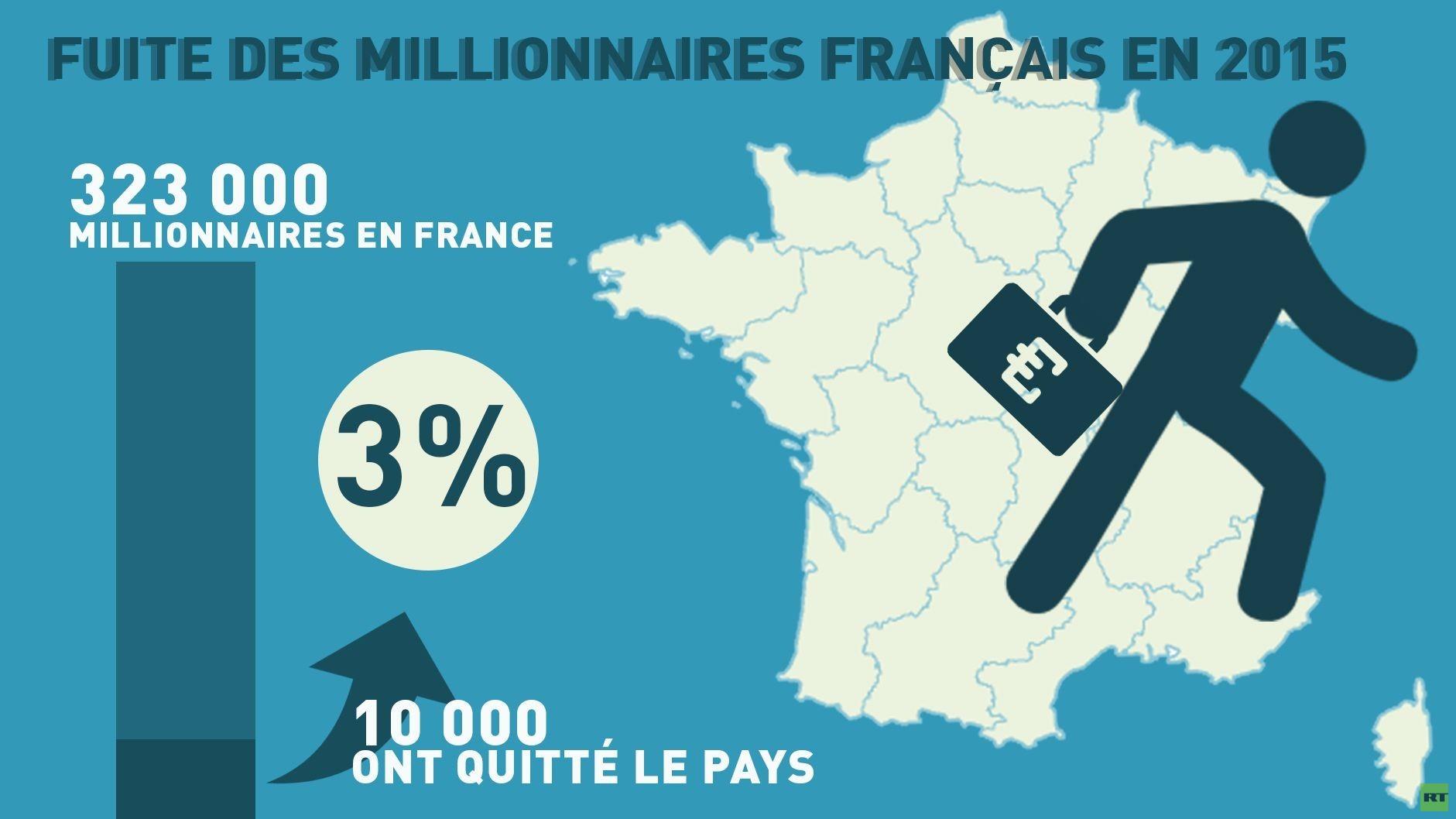 Les millionnaires français quittent leur pays... pour Israël, en grande partie