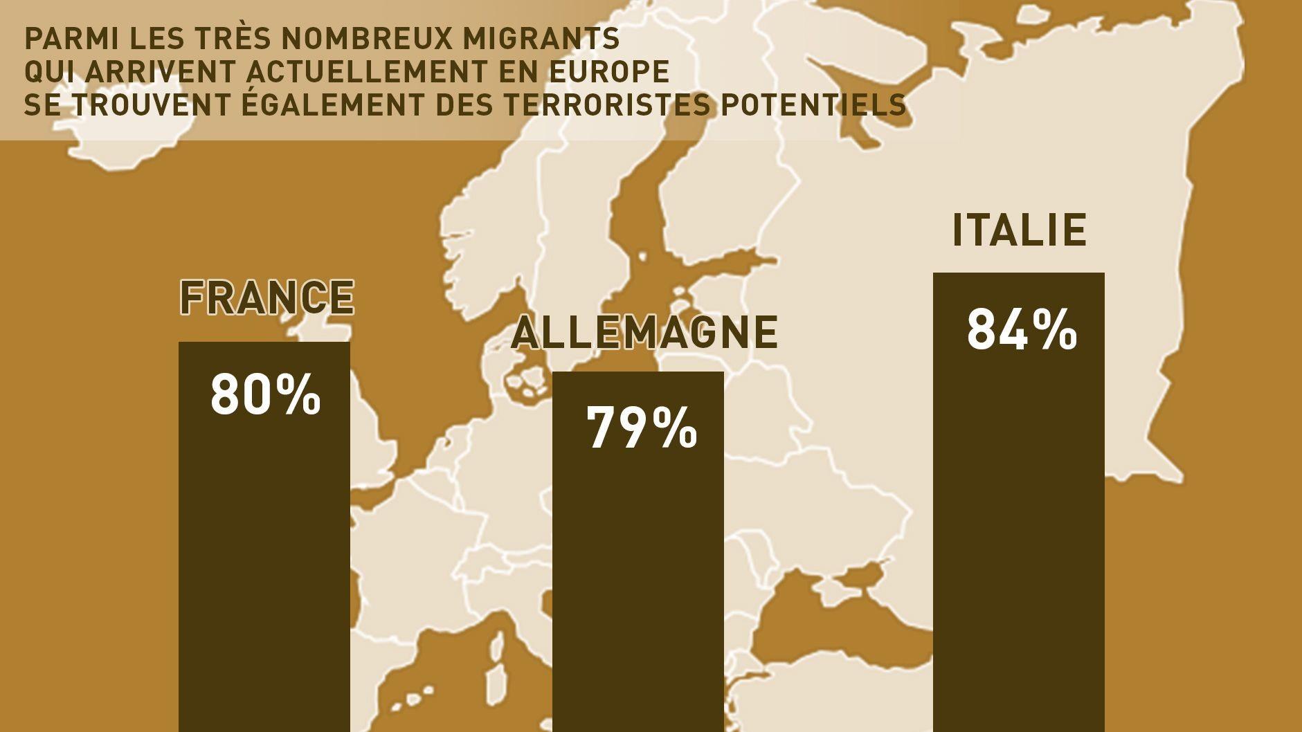 Un nombre croissant d'Européens n'ont plus confiance dans l'Europe sans frontières