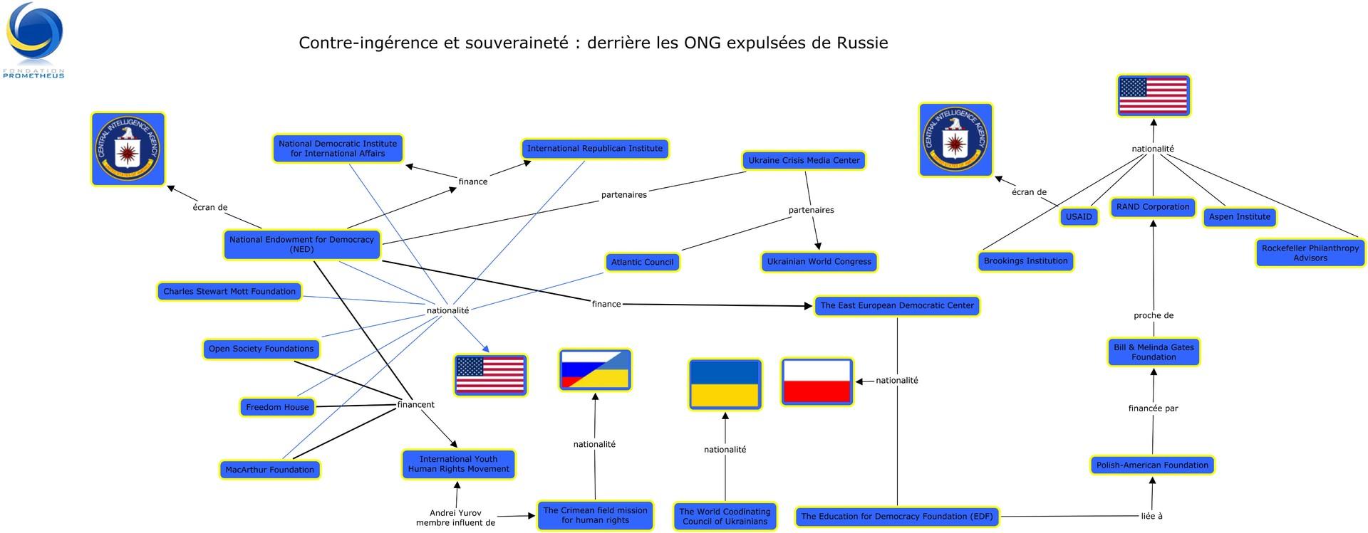Les ONG expulsées de Russie