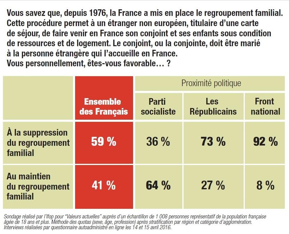 Les Français majoritairement contre le regroupement familial