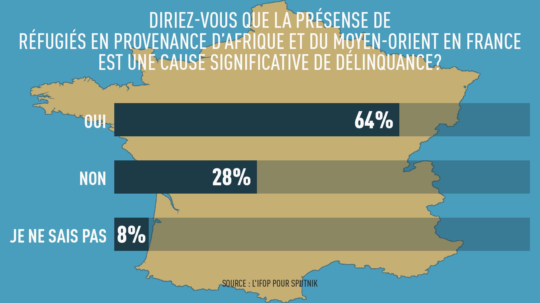 Les Français considèrent les immigrés comme étant à l'origine de la criminalité, selon un sondage