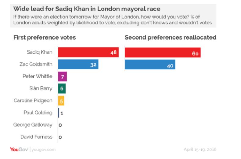 Khan or not Khan ? Les Londoniens se rendent aux urnes pour élire leur nouveau maire