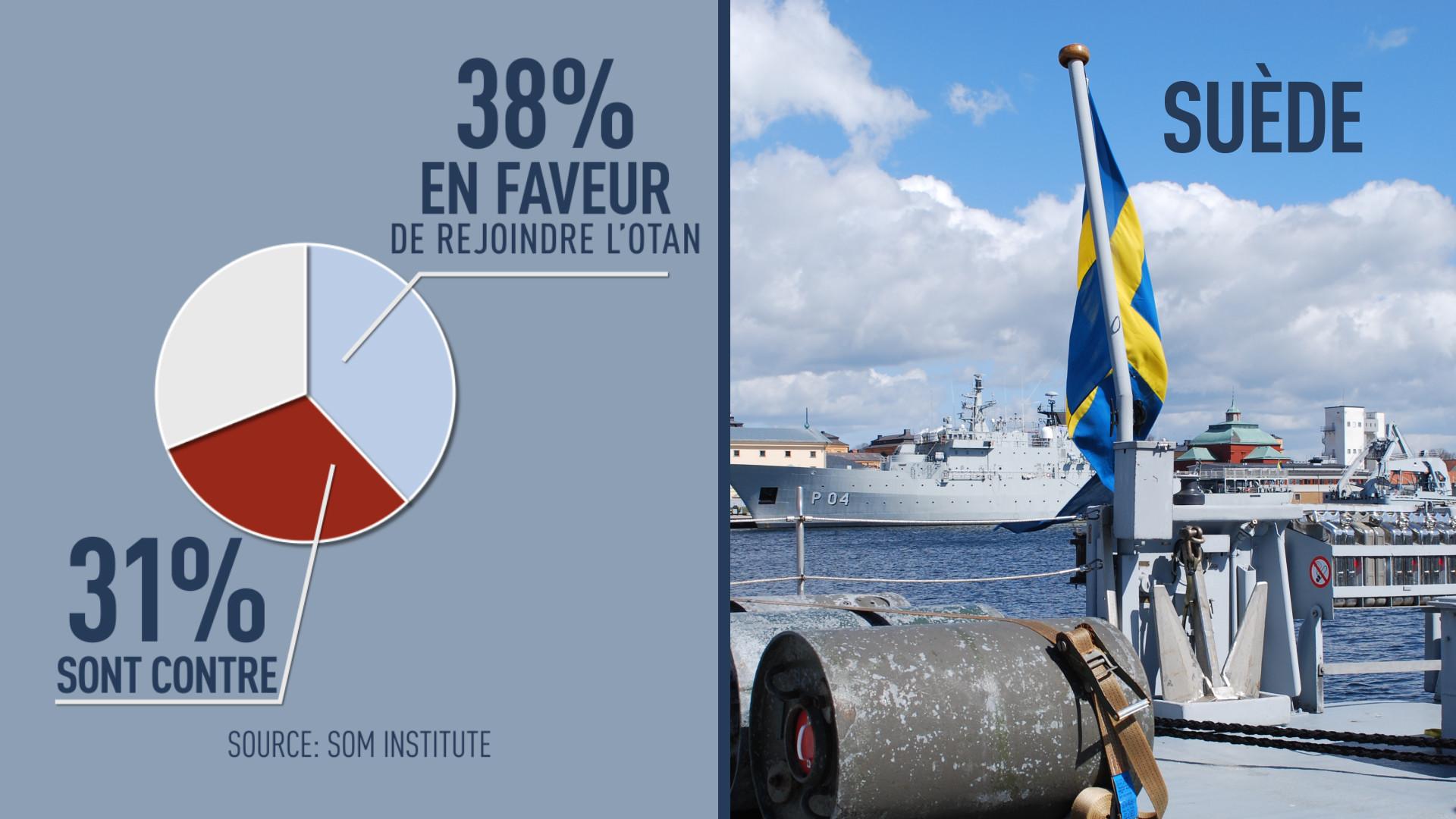La position des Suédois
