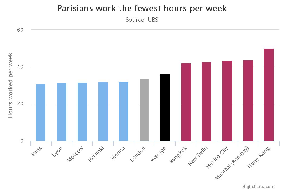 Les Parisiens, champions absolus du temps de travail hebdomadaire le plus court au monde