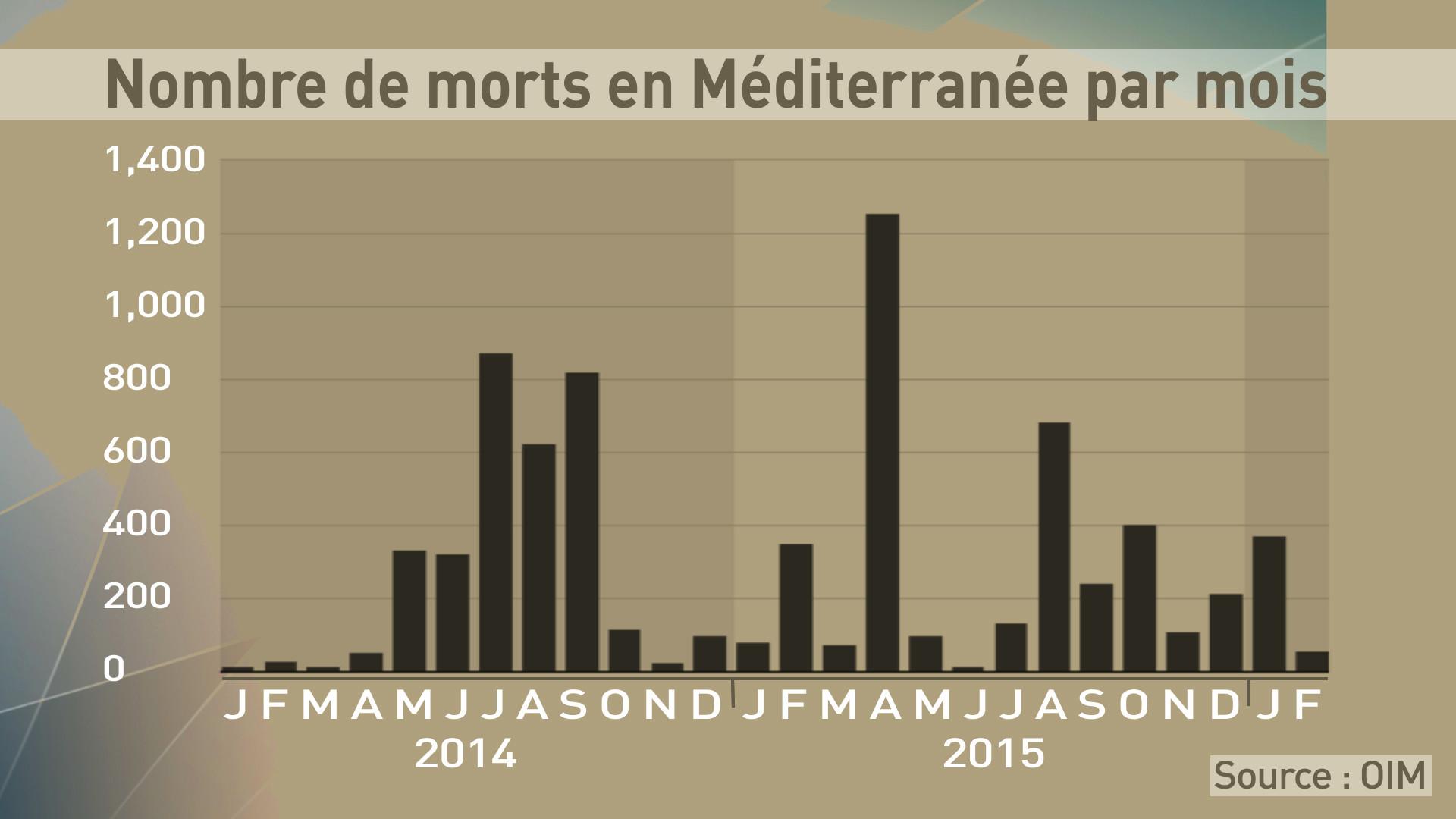 Nombre de morts en Méditerranée en 2014-2016
