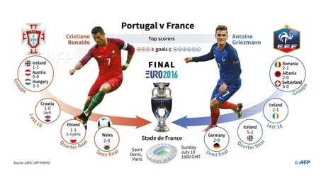 Euro 2016 : Portugal-France, comment en est-on arrivé là ?
