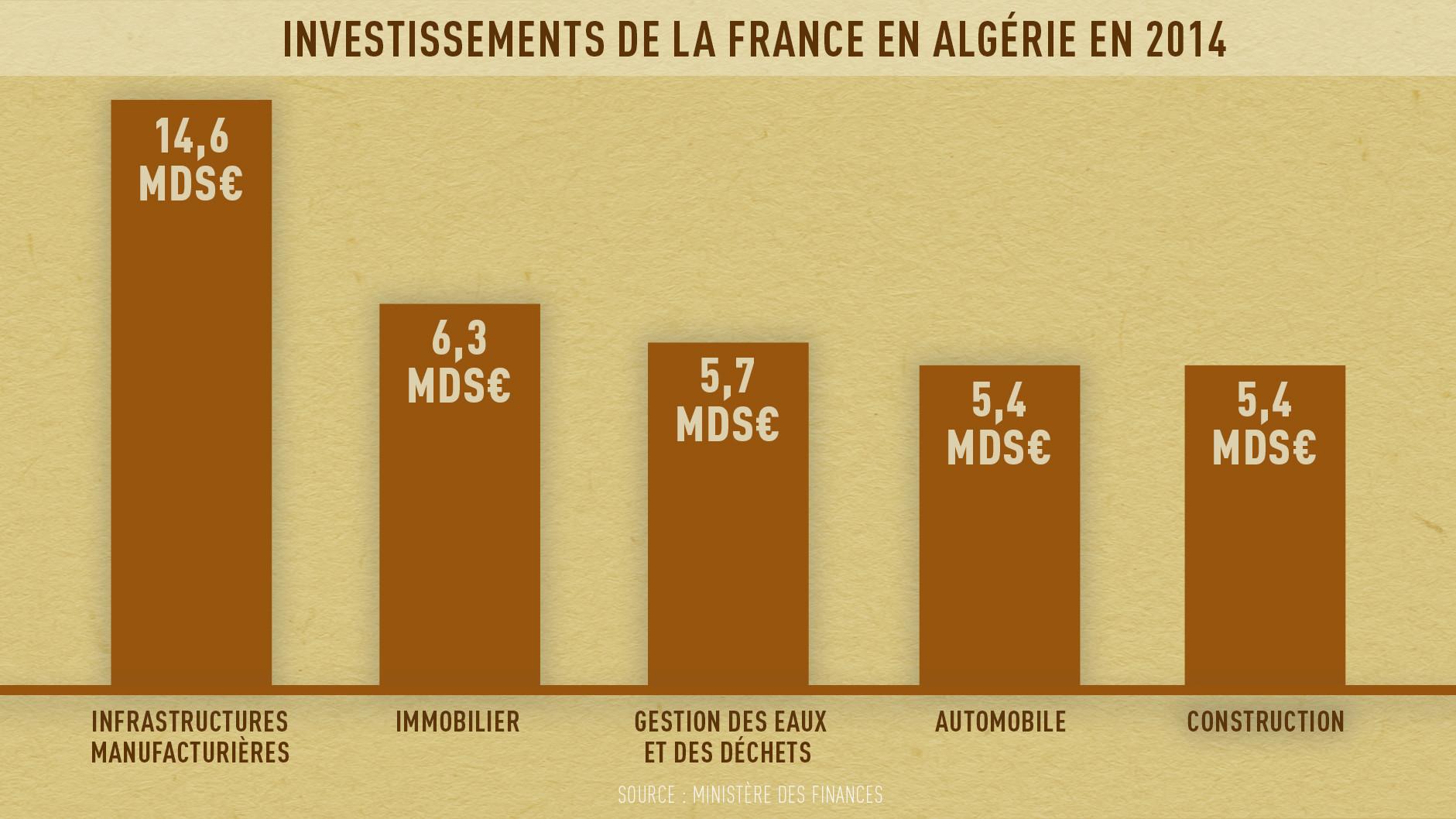 Investissements de la France en Algérie en 2014