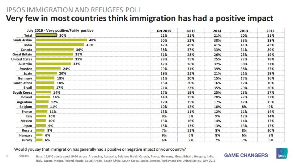 Sondage : pour une majorité de Français, il y a trop de migrants