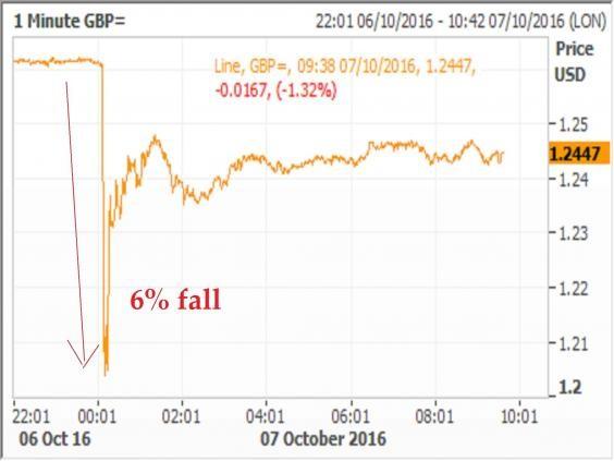 Royaume Uni : après le mystérieux krach de la livre, la Banque d'Angleterre ouvre une enquête