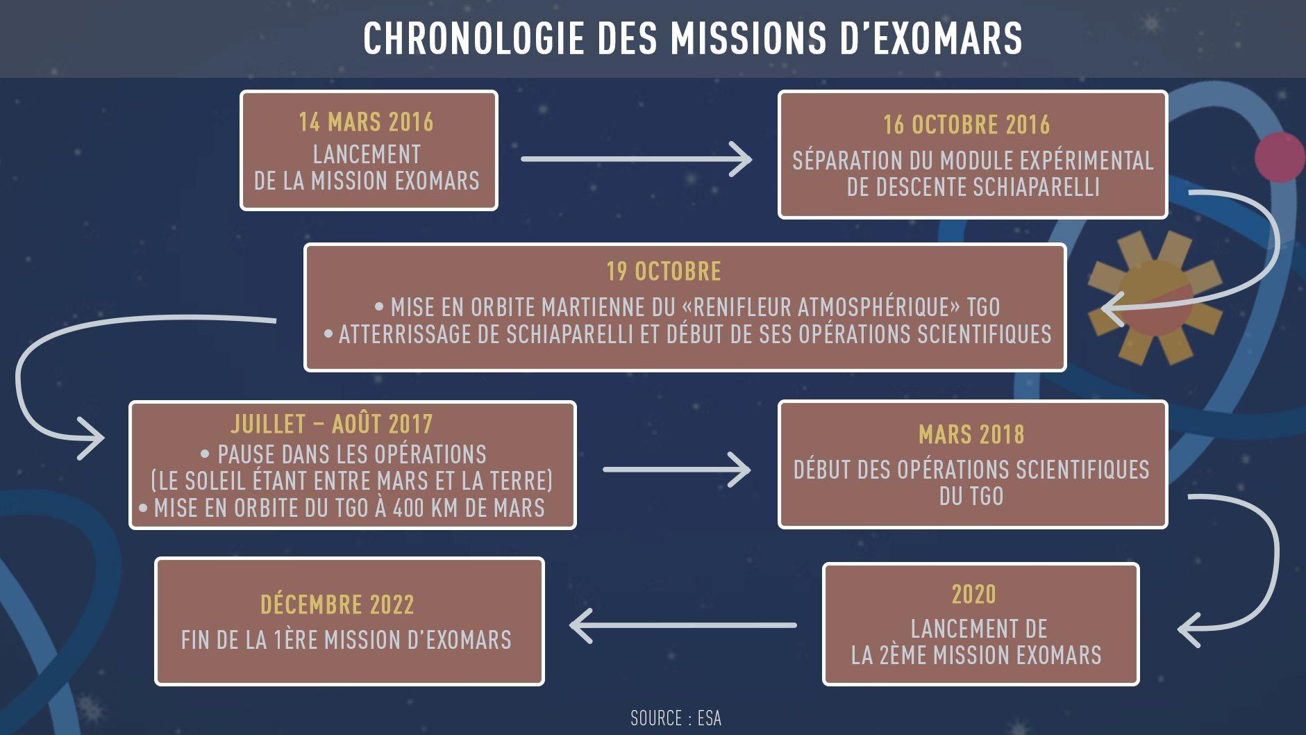 Après sept mois de voyage, ExoMars doit atteindre le sol de Mars