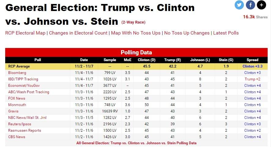 Ces sondages qui vous ont menti