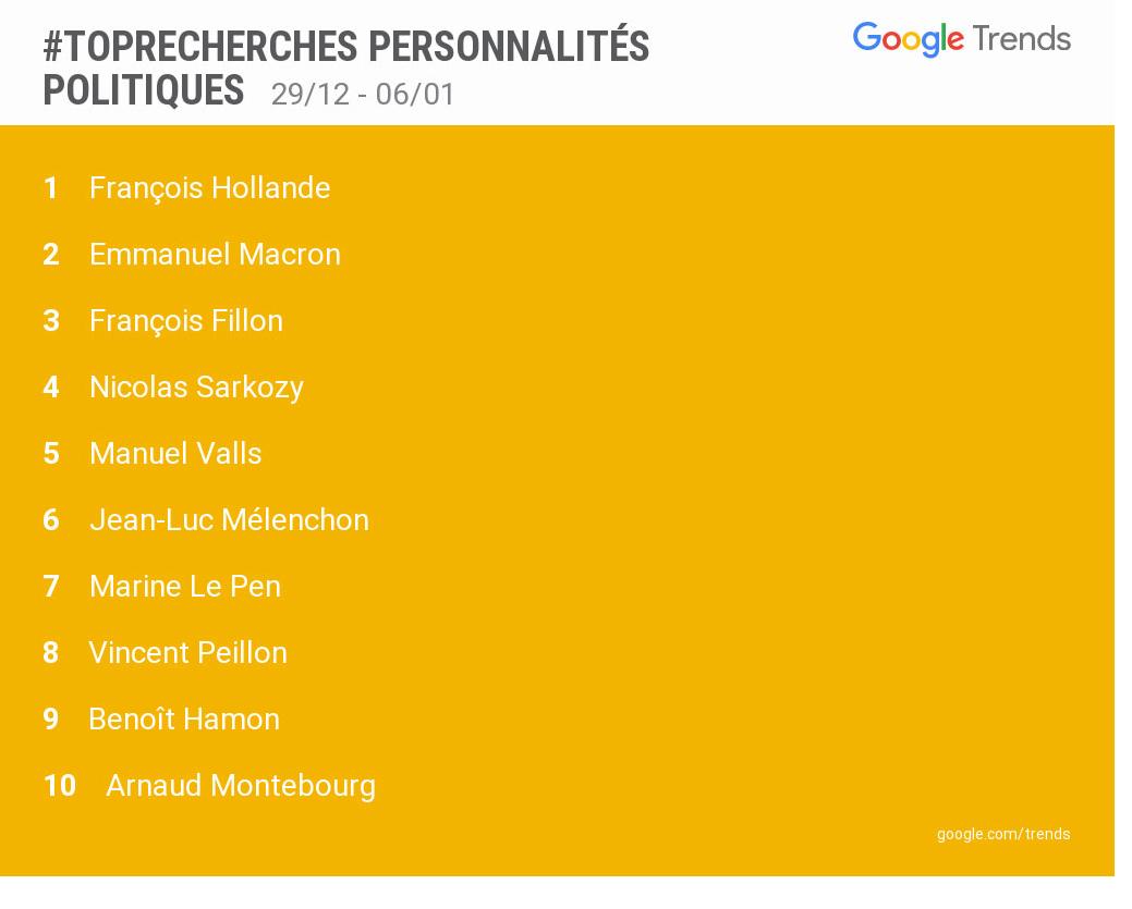 «Enfin populaire !» : Hollande numéro un... des recherches de personnalités politiques sur Google