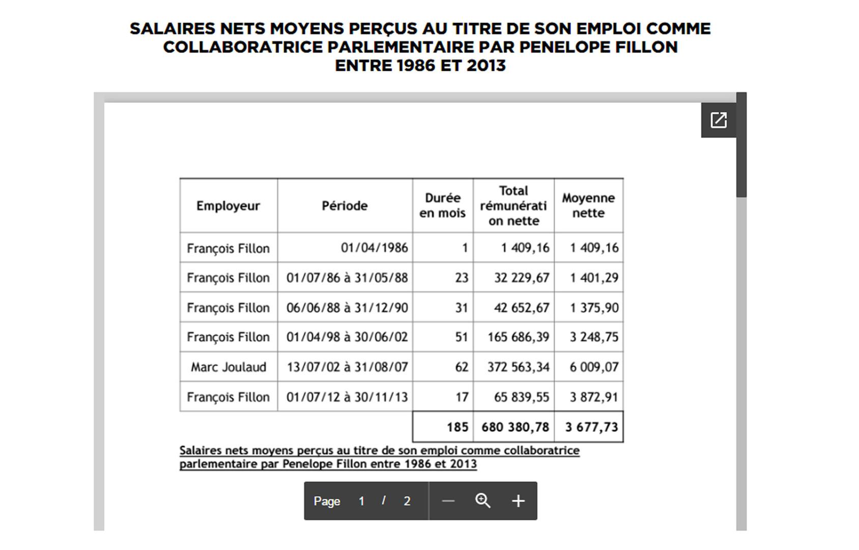 Nouveau couac pour François Fillon : sa femme travaillait en réalité pour lui depuis 1986