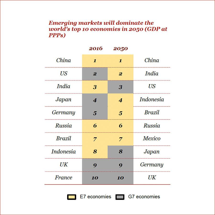 Futurologie : sans «repli protectionniste», la France ne serait plus que la 10e économie en 2050