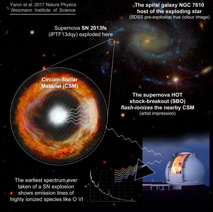 L'explosion d'une supernova met en émoi la communauté scientifique