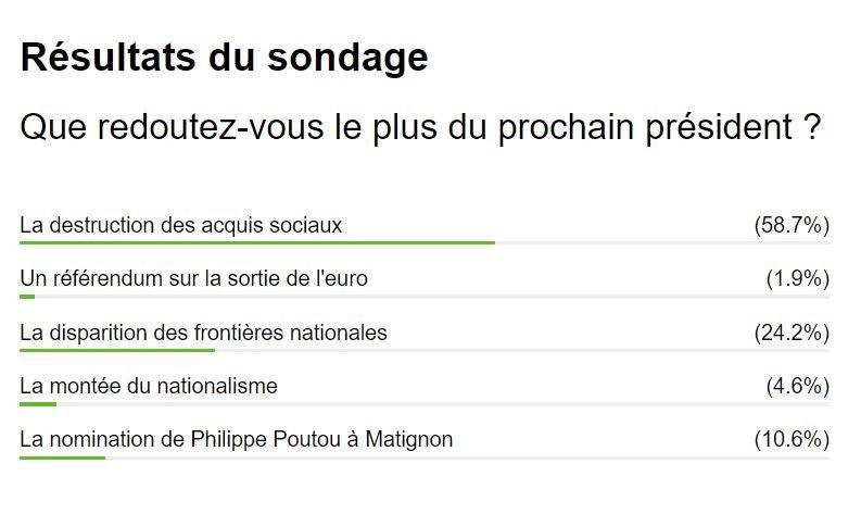 Votre avis compte : retour sur les sondages de RT France de la campagne électorale