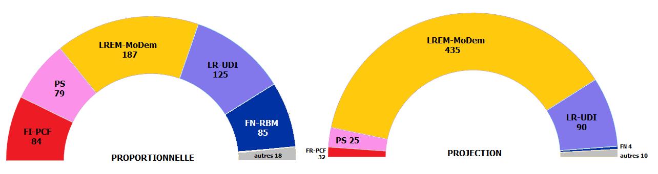 Emmanuel Macron repousserait l'introduction de la proportionnelle aux législatives