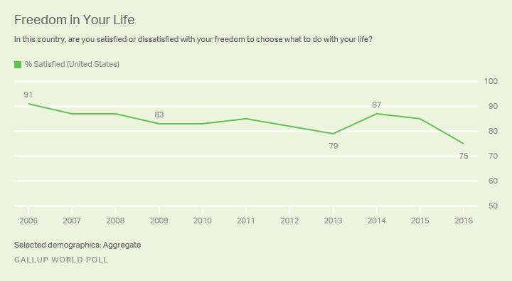 «Land of the free» ? : de moins en moins d'Américains se sentent libres