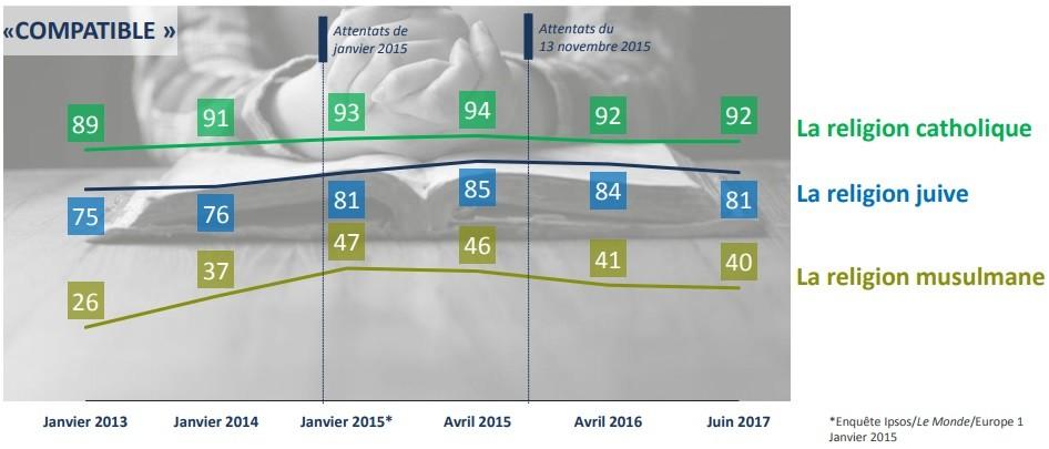 Les Français majoritairement anxieux concernant l'islam et l'immigration d'après une nouvelle étude