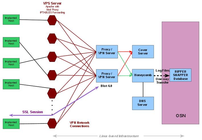 WikiLeaks : la CIA a développé des outils pour avancer masquée et se faire passer pour Kaspersky