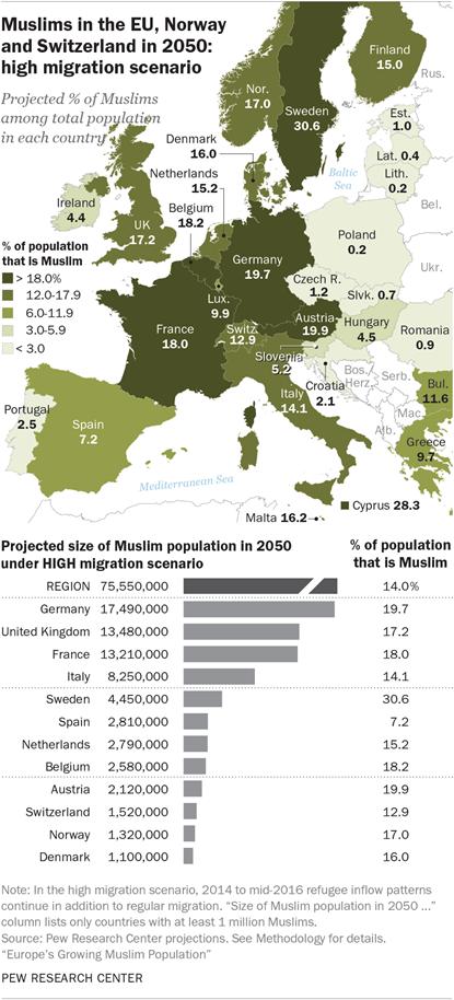 Le nombre de musulmans pourrait plus que doubler en Europe et atteindre 18% en France d'ici 2050
