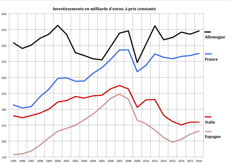 Les racines de la victoire des mouvements populistes en Italie: l'euro-crise de l'économie italienne