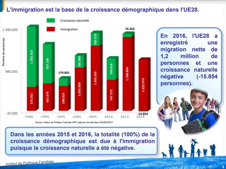 La croissance démographique de l'UE s'explique-t-elle par son solde migratoire ?