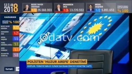 Les résultats cinq jours en avance des élections turques, données par TVNET.