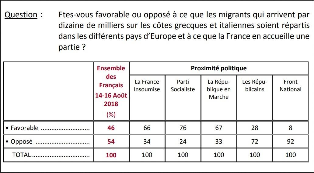 54% des Français contre l'accueil de migrants en France, selon un sondage