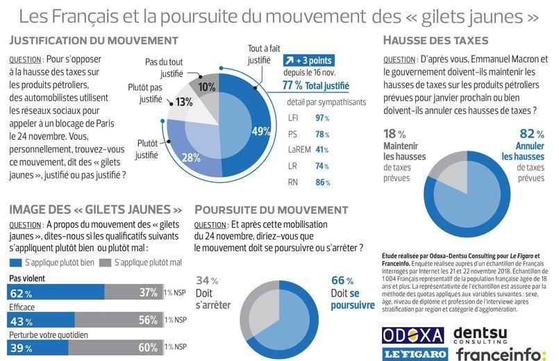 Popularité en hausse : près de 80% des Français favorables au mouvement des gilets jaunes