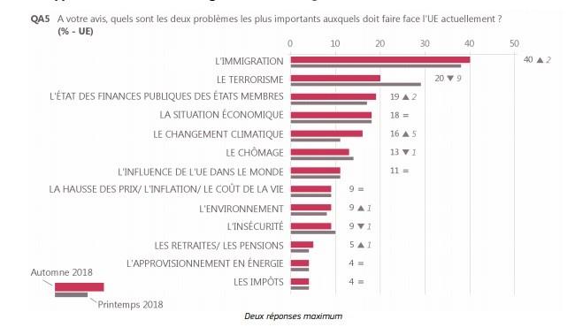 L'immigration est de loin la première préoccupation des Européens et des Français