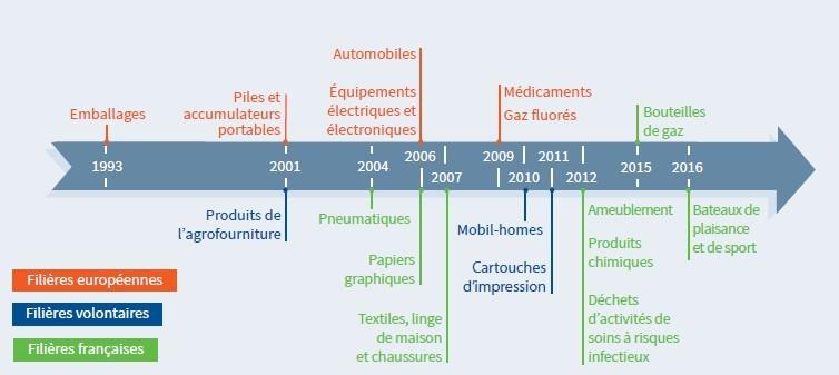 Ecologie: l'essentiel de la future loi sur l'économie circulaire privé de débat parlementaire