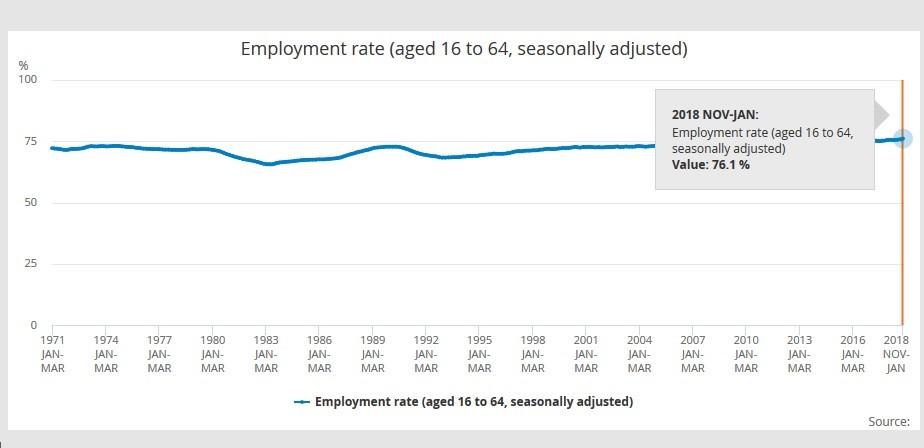 Royaume-Uni : chômage au plus bas et hausse des salaires à l'approche du Brexit