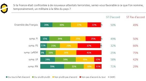 Un Français sur deux favorable à confier le pouvoir à un dirigeant militaire en cas d'attentat ?