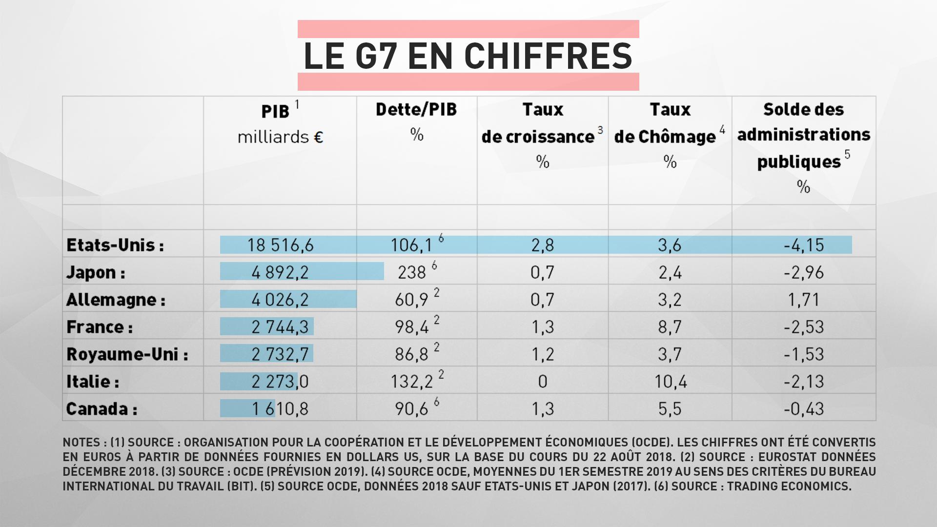 A tombeau ouvert: dans quel état les économies du G7 abordent-elles le sommet de Biarritz?