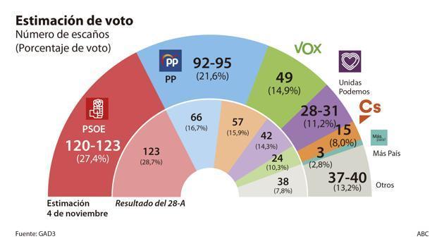 Législatives espagnoles : instabilité politique, Catalogne et lassitude pourraient bénéficier à Vox