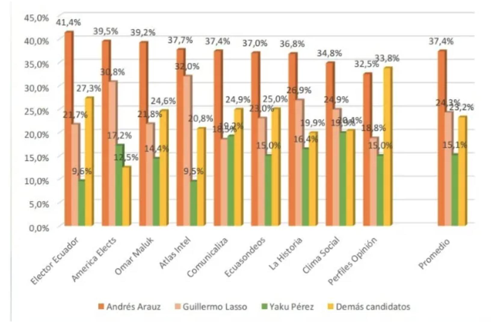 Présidentielle en Equateur : Moreno hors-jeu, vers un retour du corréisme au pouvoir ?
