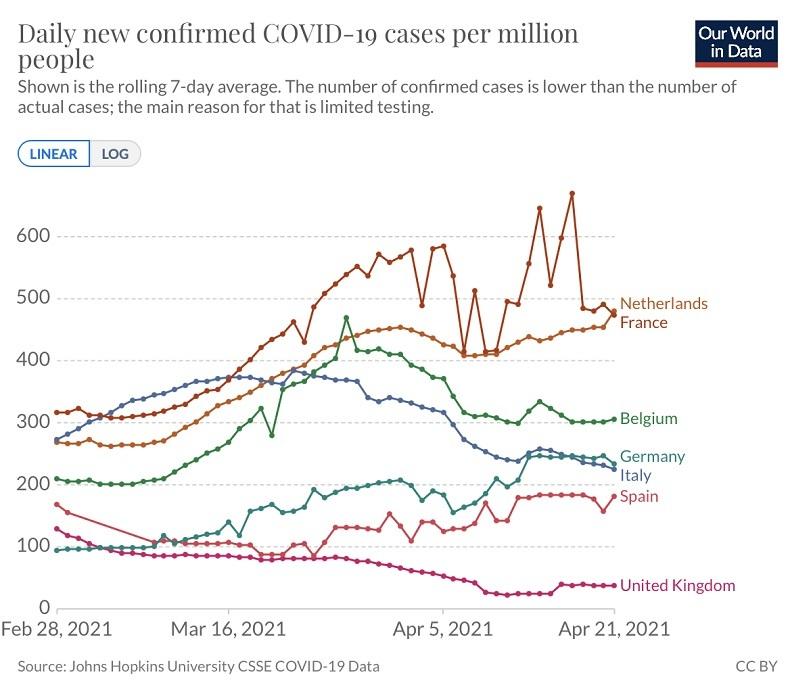 La France absente du graphique de Jean Castex comparant les nouveaux cas de Covid-19 en Europe